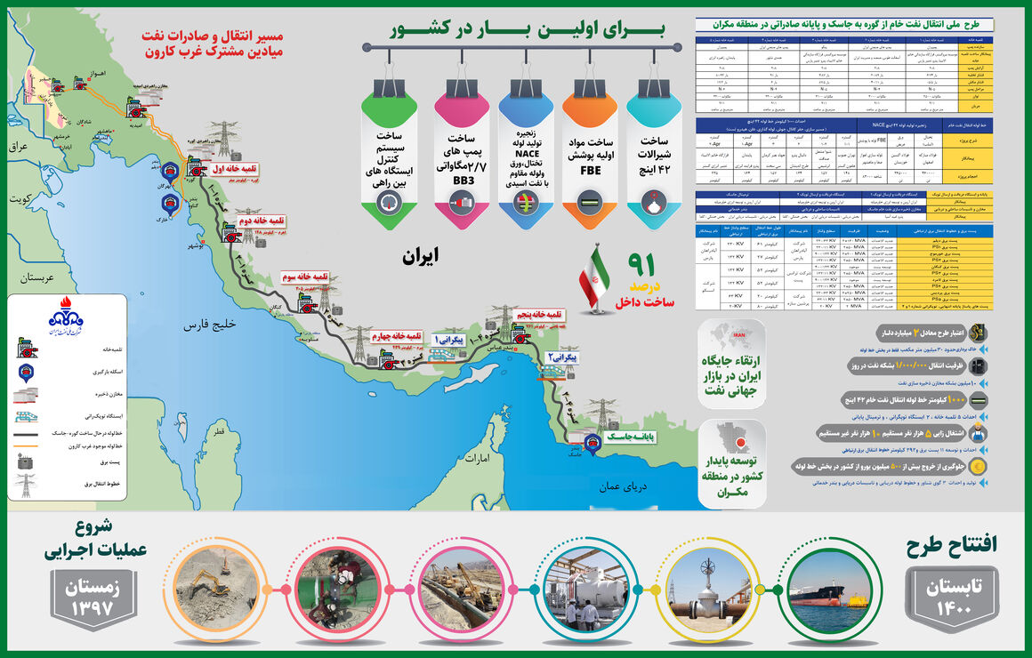 مسیر خط لوله انتقال نفت گوره-جاسک