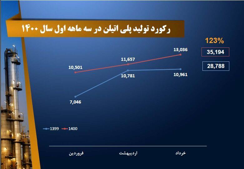 ثبت رکوردهای تازه تولید در پتروشیمی تبریز