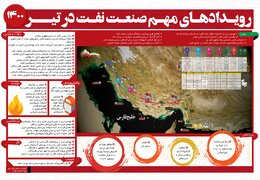 رویدادهای مهم صنعت نفت در تیر ۱۴۰۰