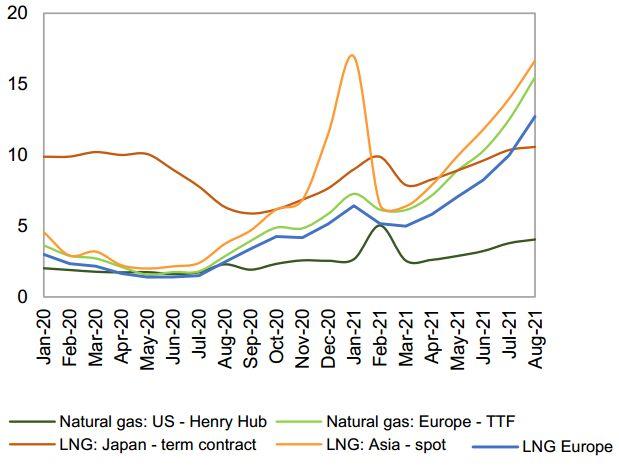 آیا قیمت گاز بالاتر هم میرود؟