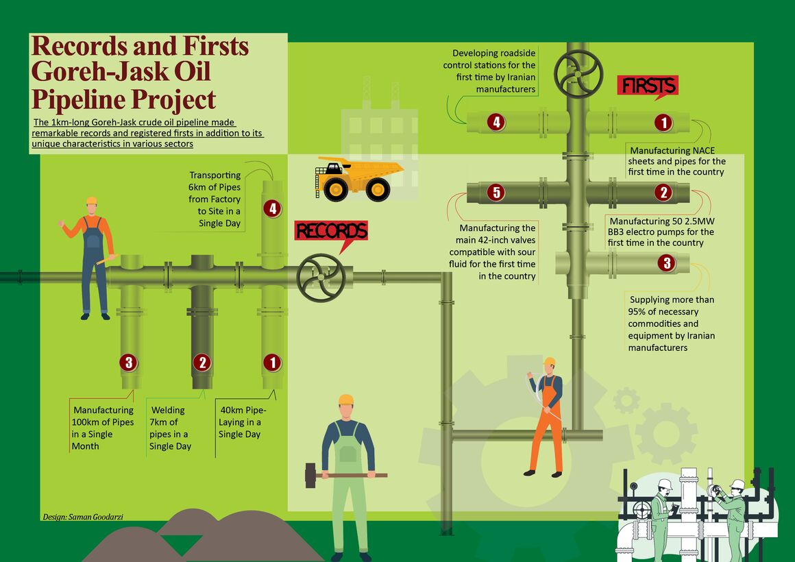 Goreh-Jask Pipeline Firsts